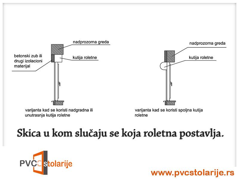 PVC stolarija sa roletnama - skica - PVC Stolarije Tim